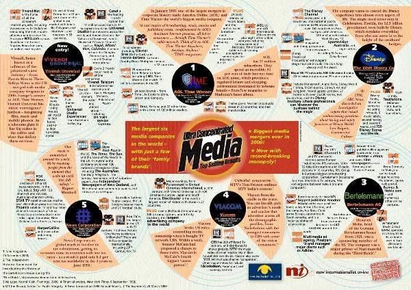 Global Media Giants...
