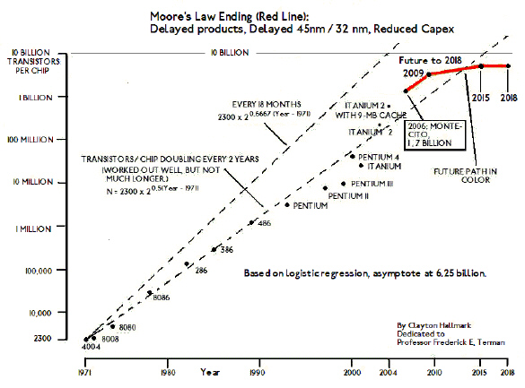 GRAPH:  The End of M...