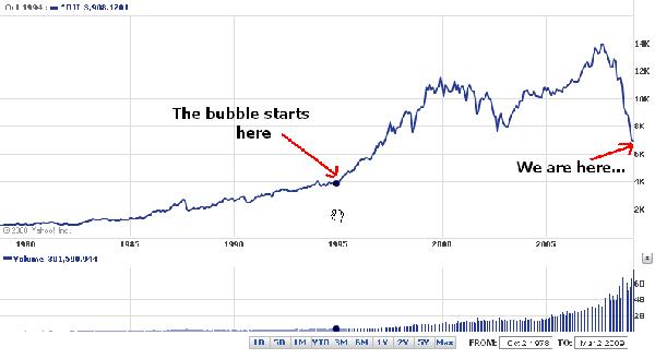 Dow Jones will hit 3...