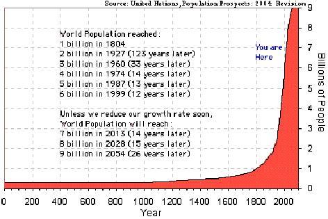 Seven Billion ... An...